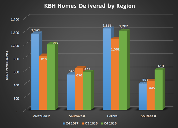 LEN homes delivered by region for Q4 2017, Q3 2018, and Q4 2018. Shows sharp decline in deliveries for the west coast.