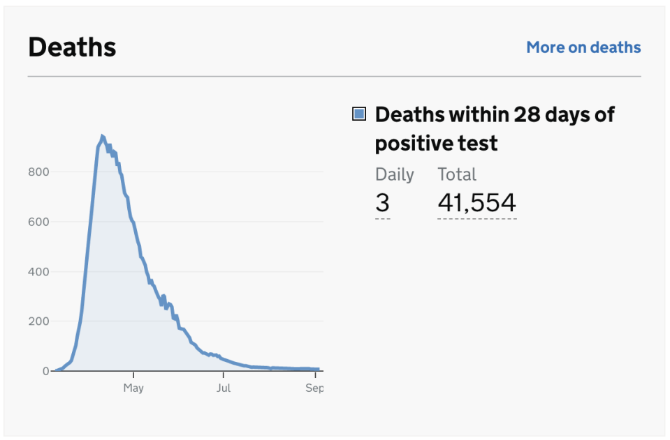 Deaths remain consistently low, despite the rise in COVID-19 cases. (gov.uk)