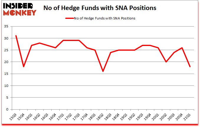 Is SNA A Good Stock To Buy?