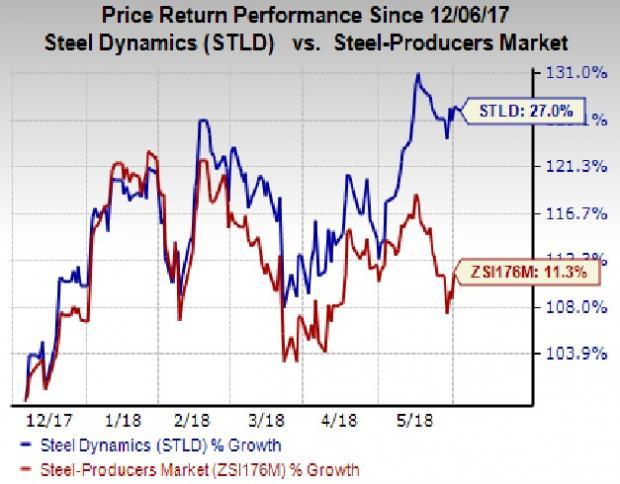 Forecast-topping earnings performance, upbeat guidance and the Trump administration's trade actions on steel imports have contributed to the rally in Steel Dynamics' (STLD) shares.
