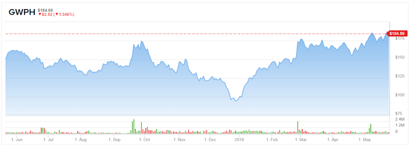 d6174b96 GW Pharmaceuticals (GWPH) Stock Could Run Much Higher Over Time
