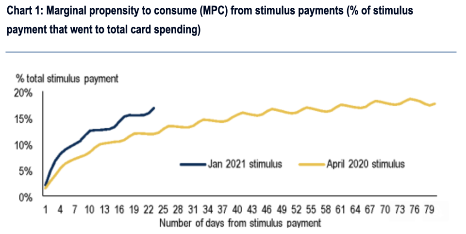 Consumers have been spending their stimulus checks more aggressively at the start of the year, something we clearly saw feed into a stellar retail sales report on Wednesday. (Source: Bank of America Global Research)