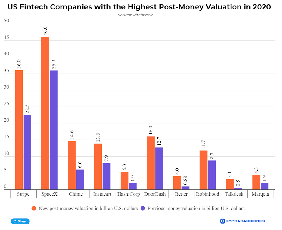 US fintech companies have seen eyewatering valuations in 2020 following the steep rise in venture capital being raised. Source: Pitchbook