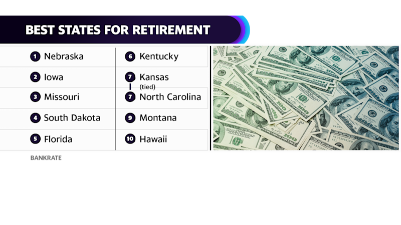 Bankrate's Best States for Retirement