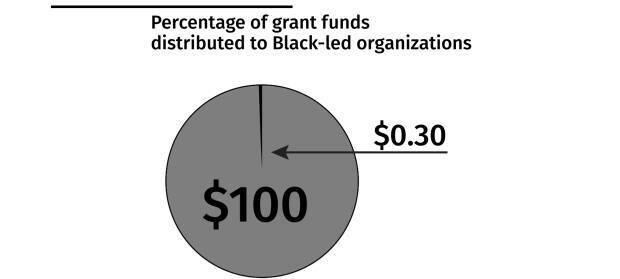 A chart illustrating the findings of a December 2020 report that said just 30 cents of every $100 given in grants by Canada's 40 leading foundations in 2017 and 2018 made it to Black-led organizations.