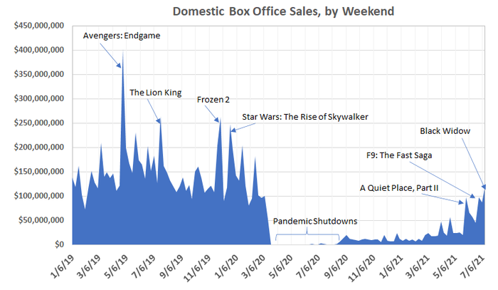 Disney's Black Widow sparked the best box office numbers since COVID-19 took hold, but the theater business still isn't what it used to be.