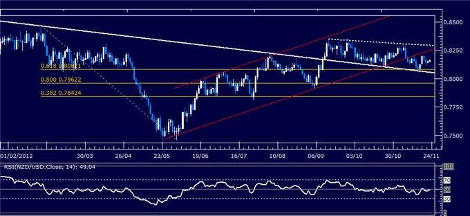 Forex_Analysis_NZDUSD_Classic_Technical_Report_11.23.2012_body_Picture_1.png, Forex Analysis: NZD/USD Classic Technical Report 11.23.2012