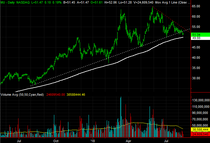3 Big Stock Charts For Tuesday Micron Technology Tapestry And Ppl