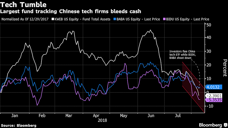 Chinese Tech ETF Bleeds as the U.S. Tariff Fight Bringsthe Pain