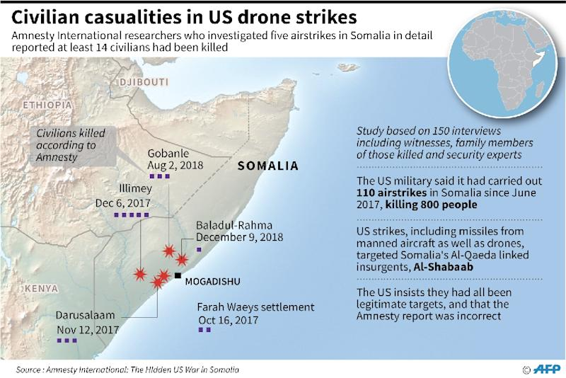 US forces reported a toll of two civilian deaths from an April 2018 airstrike, far lower than the number investigators from Amnesty International believe have been killed