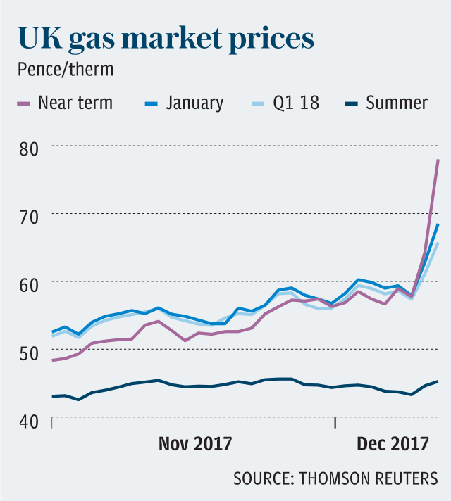 UK gas market prices