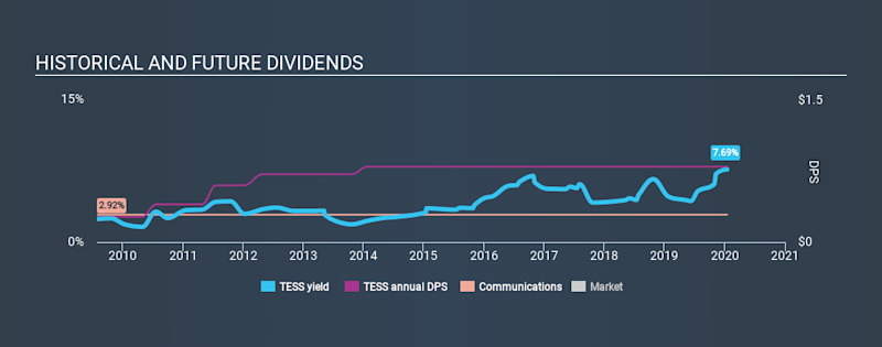 NasdaqGS:TESS Historical Dividend Yield, January 16th 2020