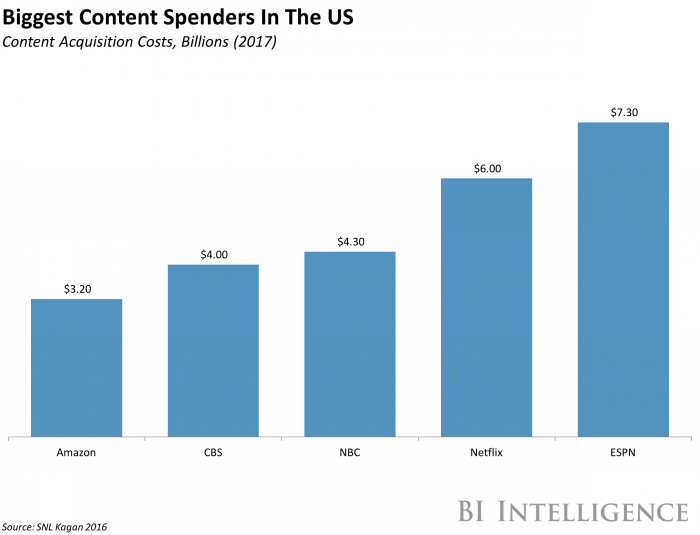 Biggest Content Spenders US
