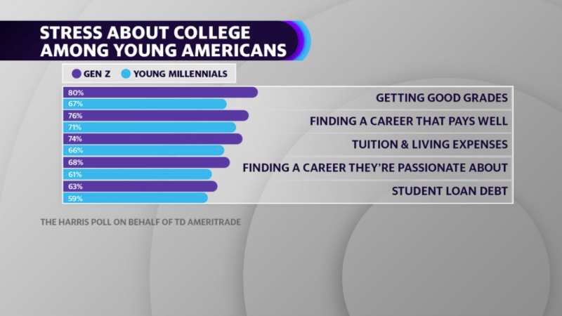 TD Ameritrade's Young Americans & College Survey