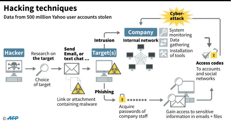 Graphic illustrating the basic techniques used by hackers to steal data