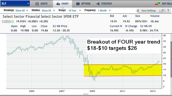 Financial SPDR XLF Chart