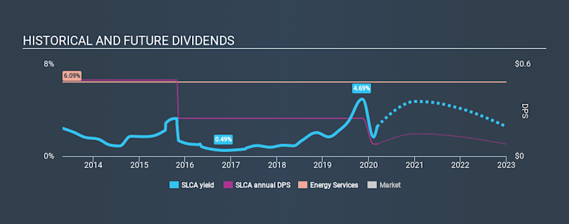 NYSE:SLCA Historical Dividend Yield, March 8th 2020