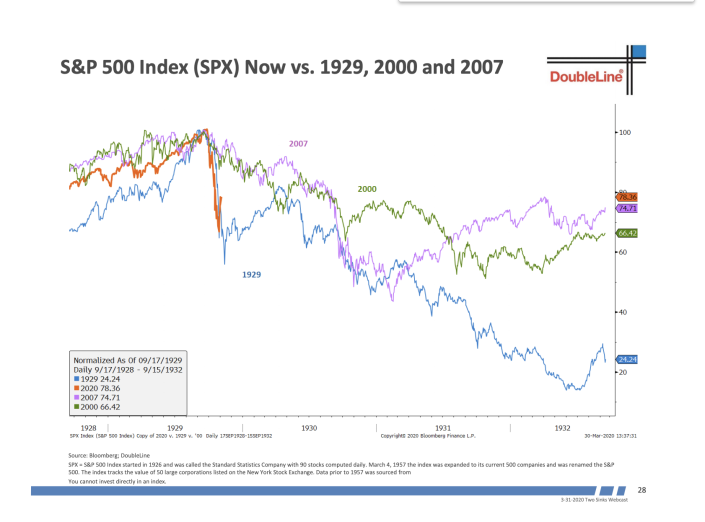 Jeffrey Gundlach says the S&P 500 looks like 1929.