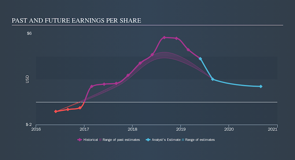 NasdaqGS:SCHN Past and Future Earnings, October 24th 2019