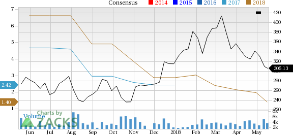 MercadoLibre (MELI) is one stock you should avoid as it has seen a significant price decline and is also seeing negative earnings estimate revisions.
