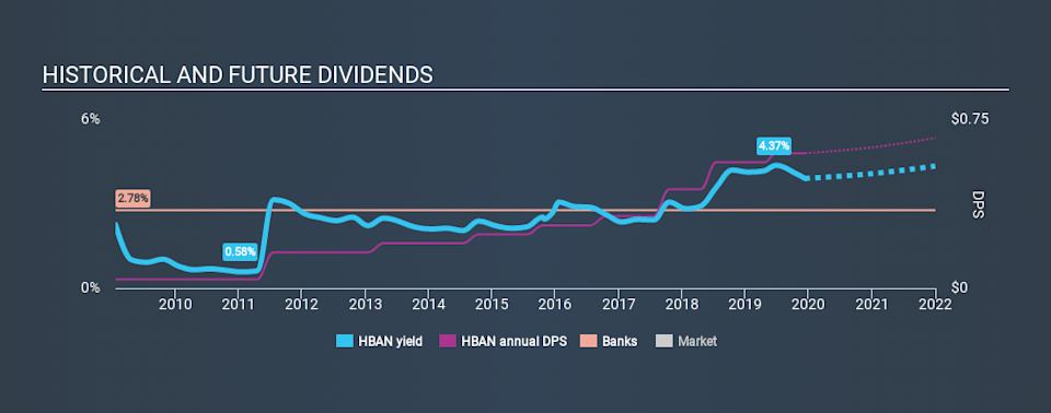 NasdaqGS:HBAN Historical Dividend Yield, December 11th 2019