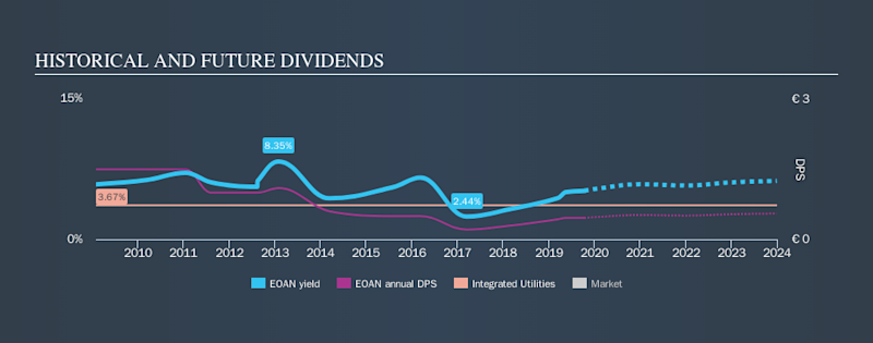 XTRA:EOAN Historical Dividend Yield, October 12th 2019