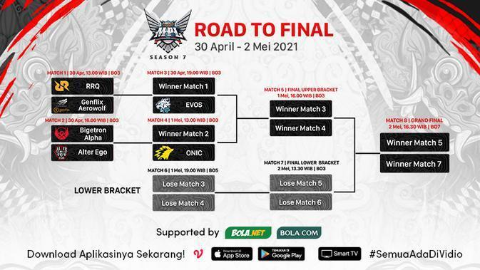 Bracket Playoff MPL Season 7. (Sumber : dok. vidio.com)
