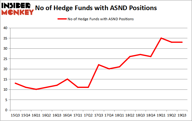 Is ASND A Good Stock To Buy?