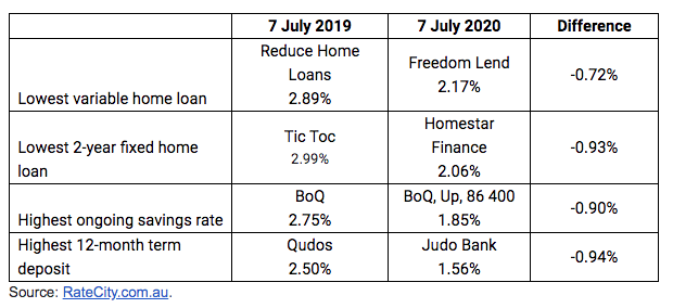 The market-leading interest rates. Source: Rate City