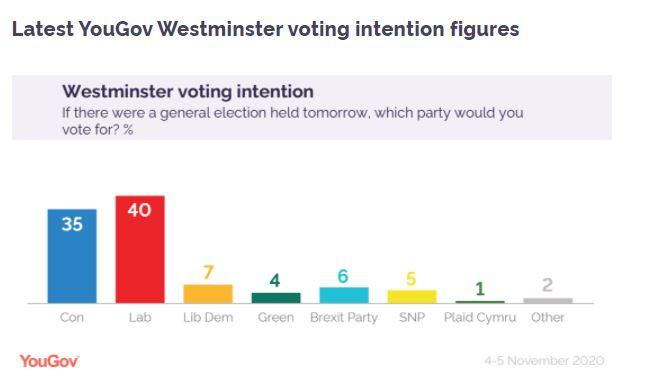 A poll caried out by YouGov put Labour ahead of the Conservatives when it comes to voting intentions in the UK (YouGov)