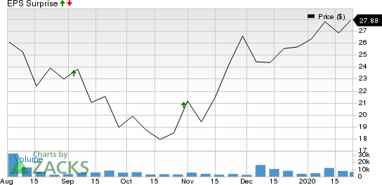 Dynatrace, Inc. Price and EPS Surprise