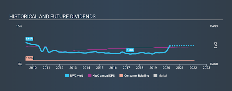 TSX:NWC Historical Dividend Yield March 26th 2020