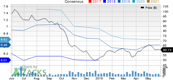 Texas Capital Bancshares, Inc. Price and Consensus