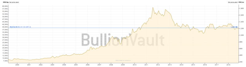 gold price bitcoin