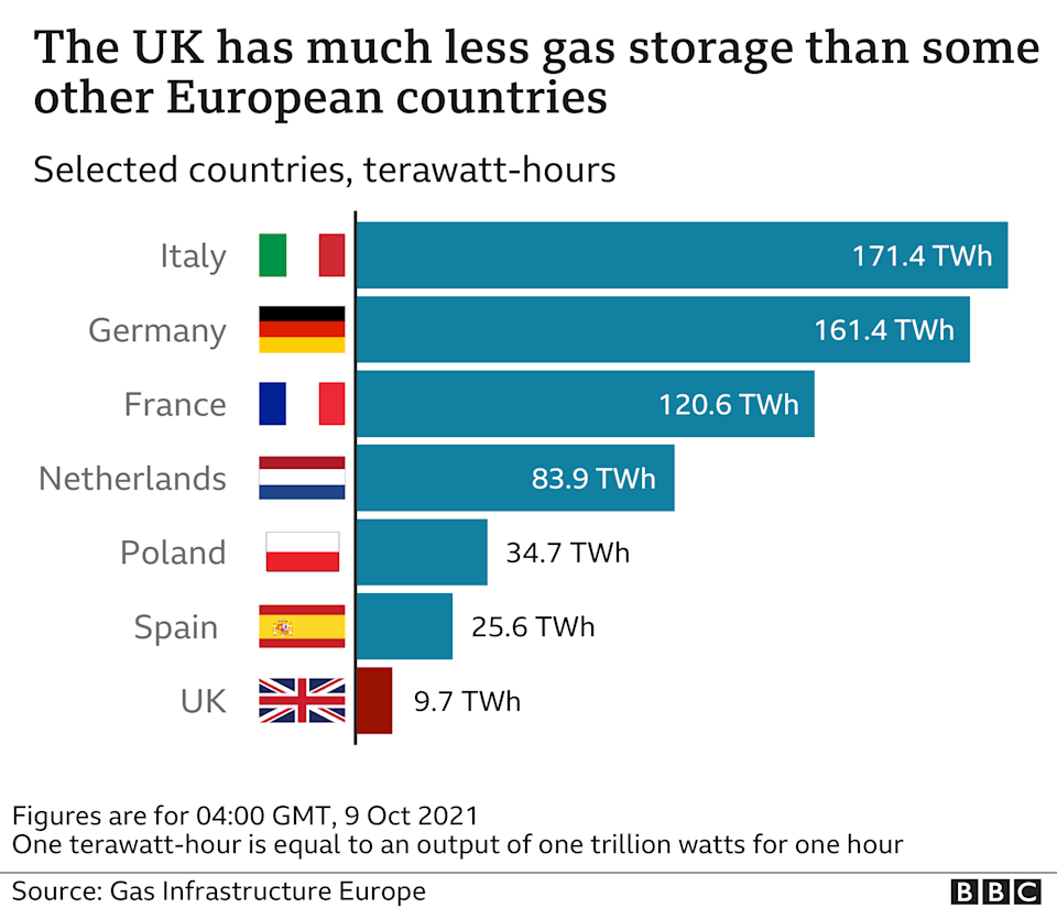 chart - the UK has much less gas storage than other European countries