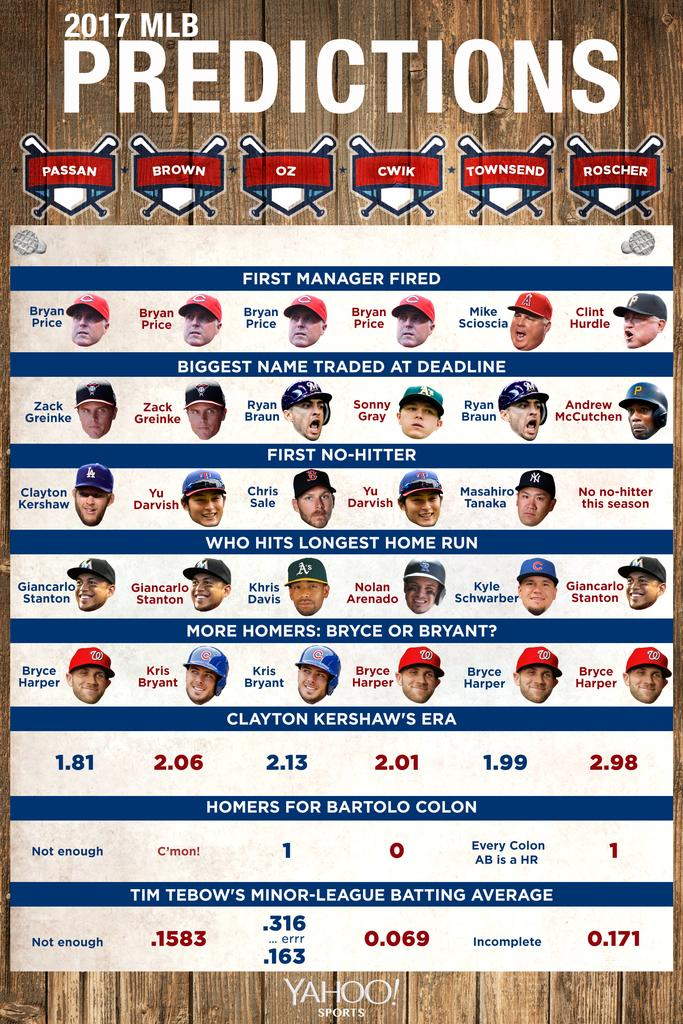 MLB predictions 2017: Our World Series picks, standings ... - photo#23
