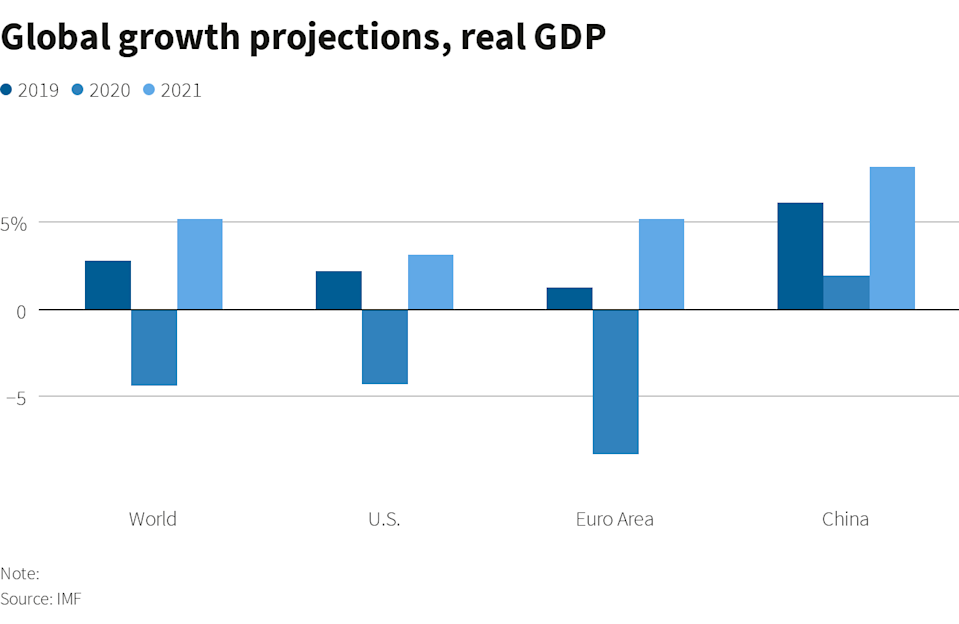 Global growth projections 2019, 2020, 2021. y(Reuters/IMF)