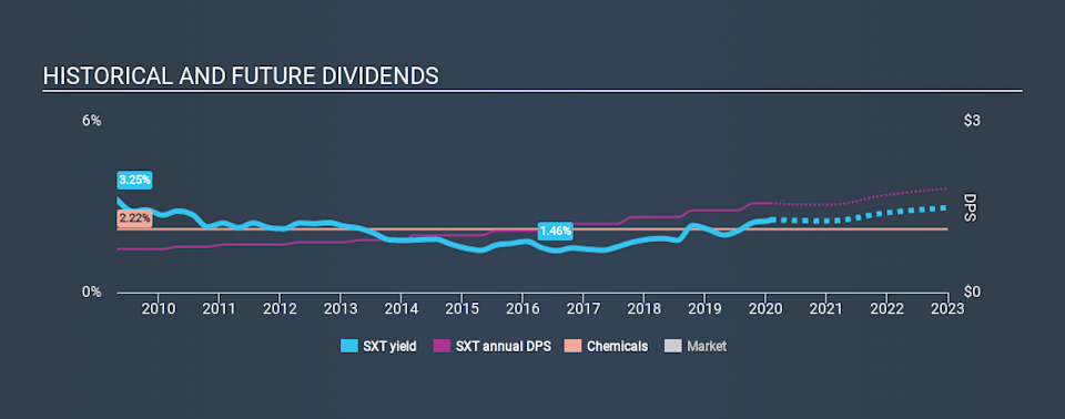 NYSE:SXT Historical Dividend Yield, January 31st 2020