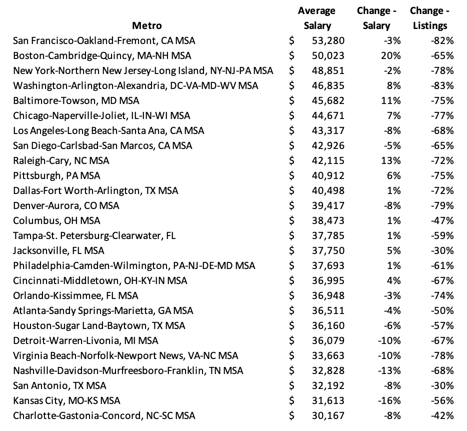 Jobs by Metro - Salary and Change in Listings for 2021 vs. 2020