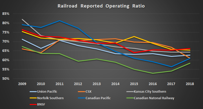Railroad operating ratios.