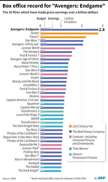 The 39 films which have grossed more than 1 billion US dollars at the box office, their budgets and studios