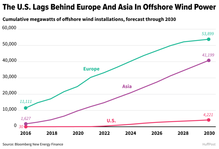 Offshore wind issoaring in Europe and East Asia, though it has been slow to take off inthe United States. (ALISSA SCHELLER / HUFFPOST)