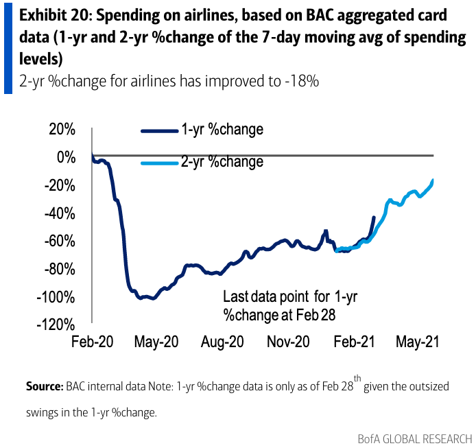 Airline spending is slowly clawing its way back to 2019 levels, but is about 20% below what had previously been seen as normal. (Source: Bank of America Global Research)