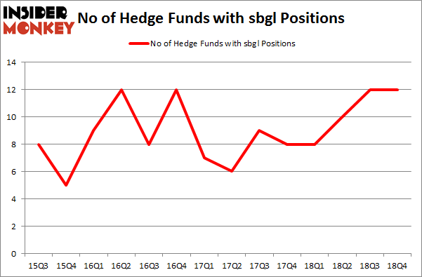 No of Hedge Funds with SBGL Positions