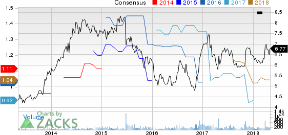 Sotherly Hotels Inc. Price and Consensus