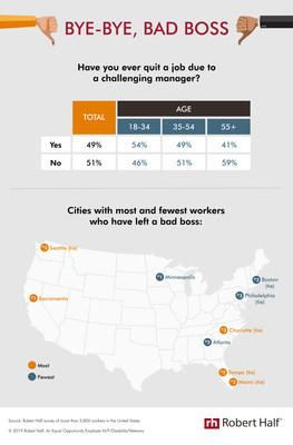 According to a new survey from Robert Half, about half of professionals (49%) have quit a job due to a bad boss. Among the 28 U.S. cities in the study, Sacramento (66%), Miami and Tampa (58% each) had the most workers who departed because they didn't like their supervisor.