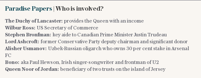 Paradise Papers | Who is involved?