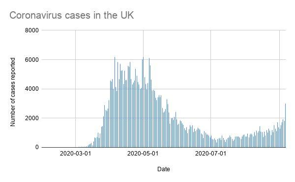 Coronavirus cases UK (Photo: Gov UK data )