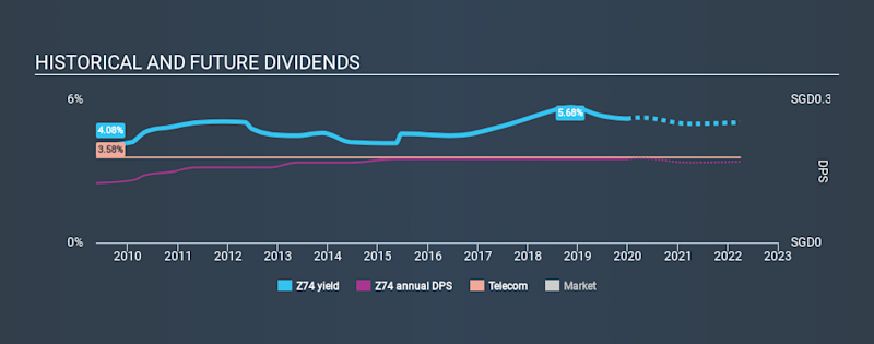 SGX:Z74 Historical Dividend Yield, December 25th 2019