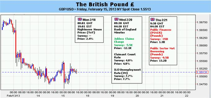 Forex_British_Pound_Outlook_Bearish_Amid_Further_Easing_Concerns_body_Picture_5.png, British Pound Outlook Bearish Amid Further Easing Concerns